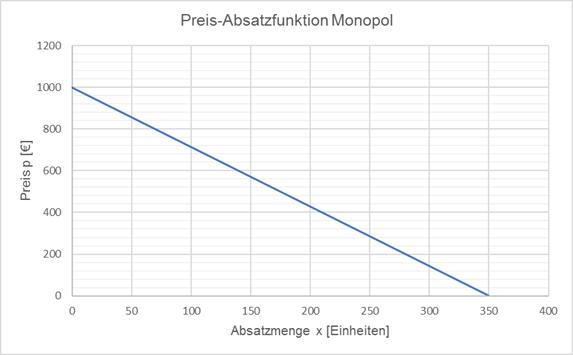 Preis-Absastzfunktion Monopol